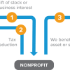 Example Gift Diagram Business Interests
